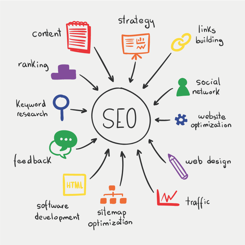 Search Engine Optimization for Brands