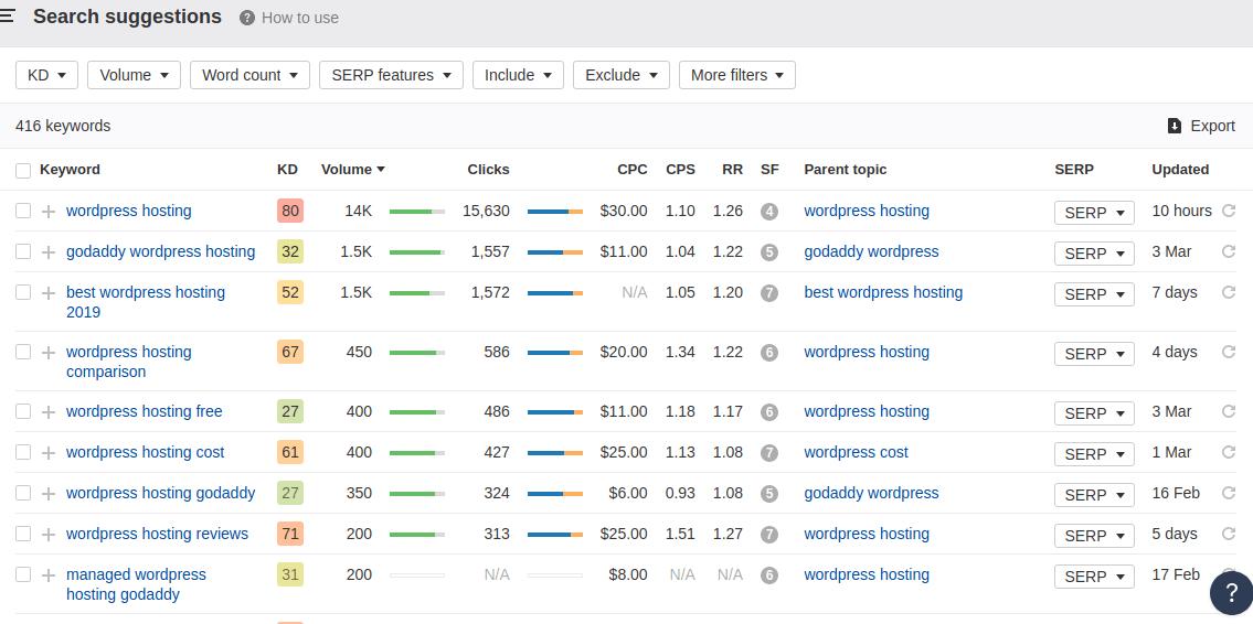 WordPress Hosting Cost